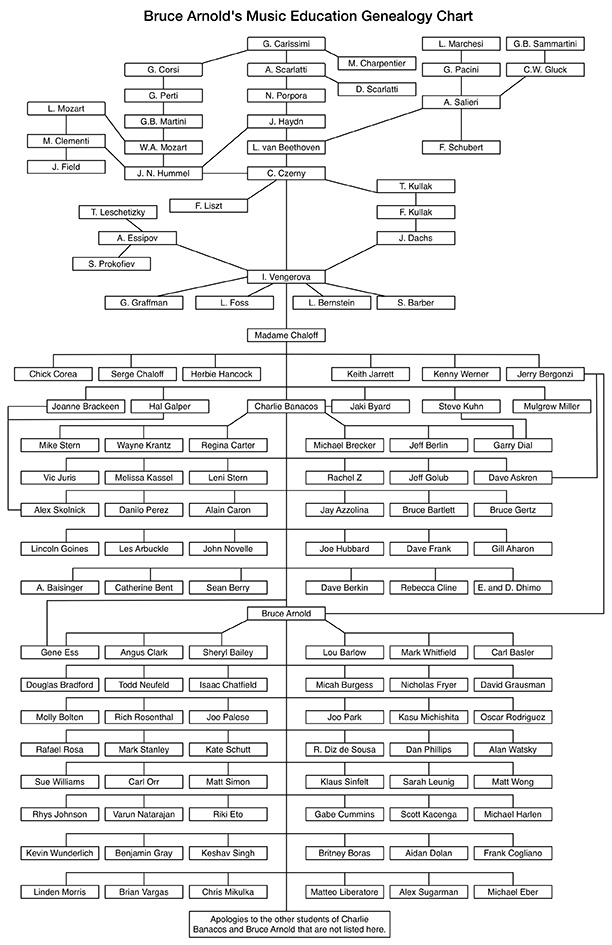 Bruce Arnold's Music Education Genealogy Chart